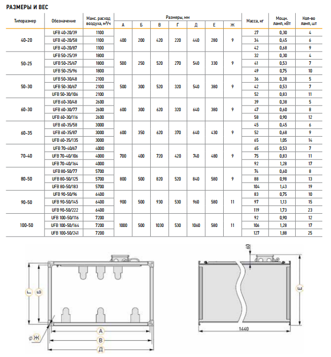 Секция VERTRO UFB 70-40/174 бактерицидная